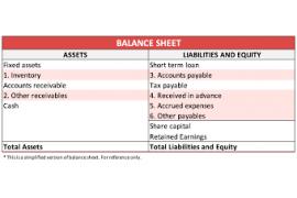 Projected Balance Sheet
