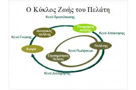 Η εξέλιξη του Marketing και το Business Model Canvas