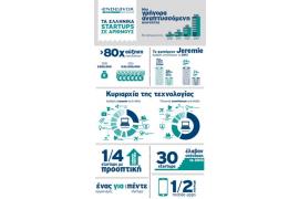 Τα startups στην Ελλάδα σε αριθμούς